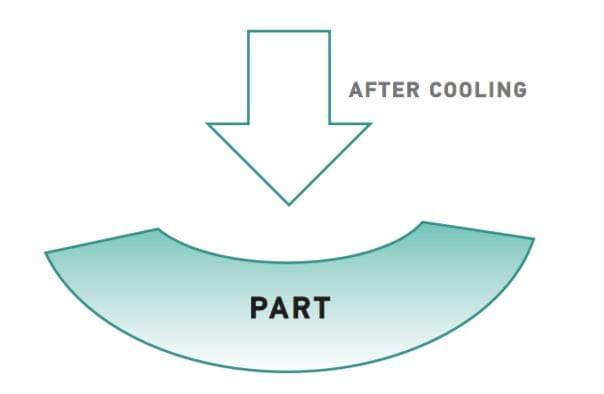 Injection Molding After Cooling