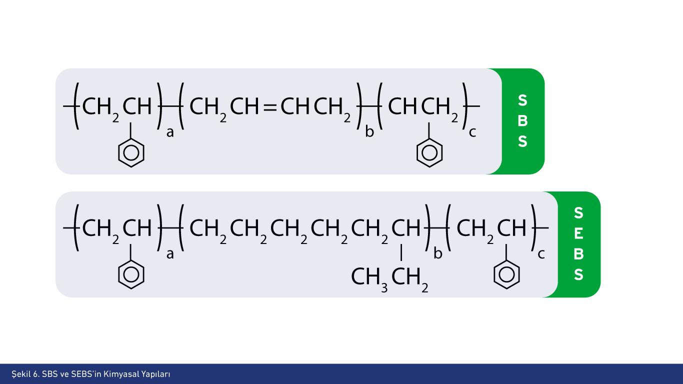 SBS ve SEBS'in Kimyasal Yapıları