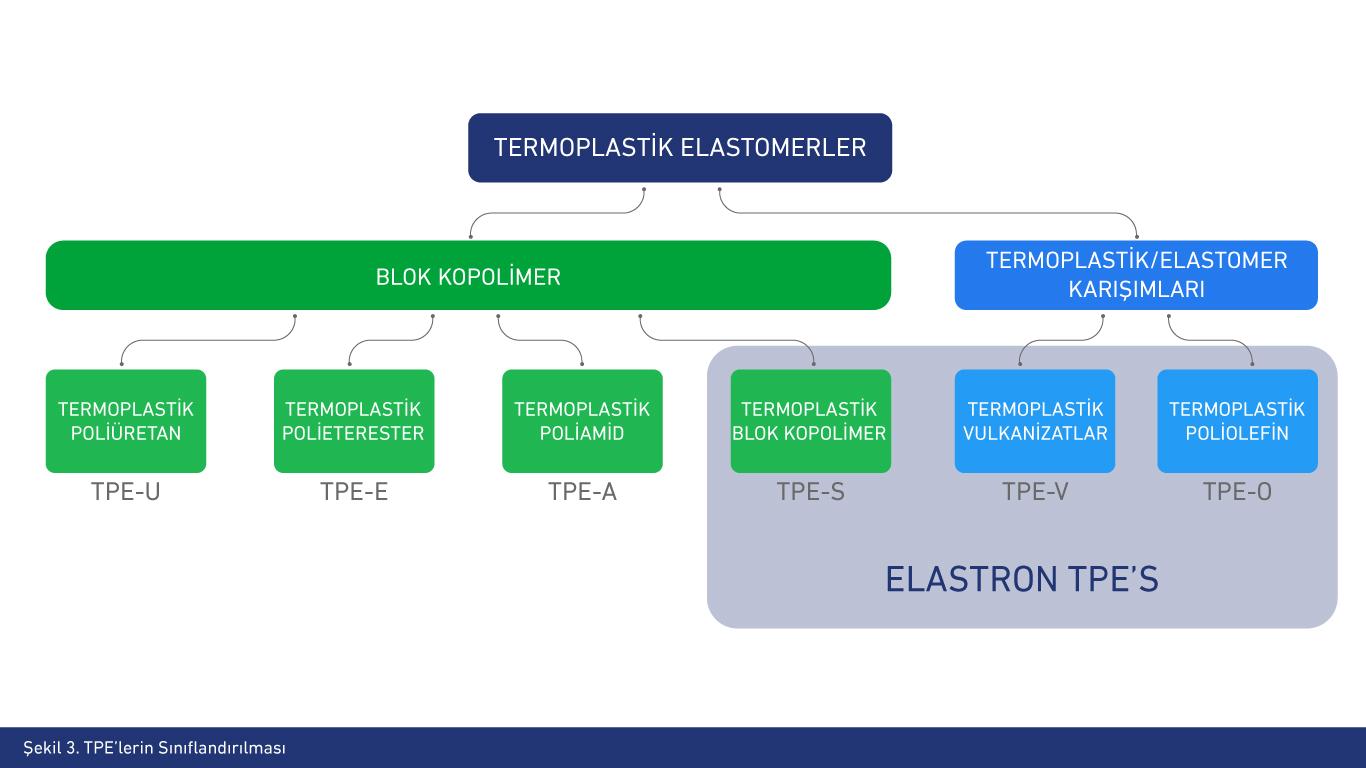 TPE (Termoplastik Elastomerlerin Sınıflandırılması